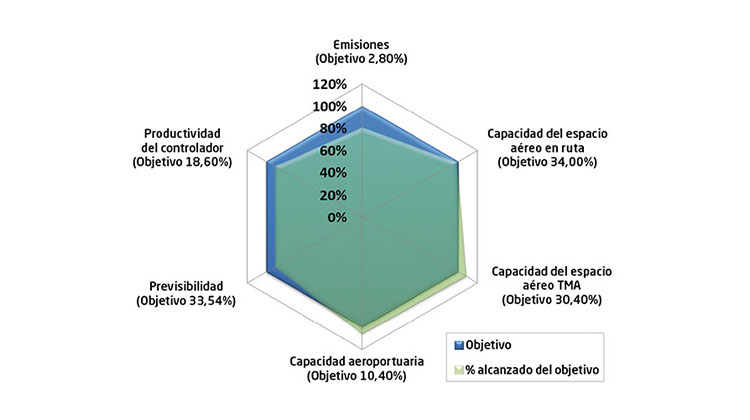 PLANNED OBJECTIVES. The hexagon in the graph above shows SESAR's six proposed performance areas for measuring the success of the works carried out. The blue hexagon shows SESAR's initial targets, with the green one showing the high level of achievement reached by 2015, with a year still remaining for development.