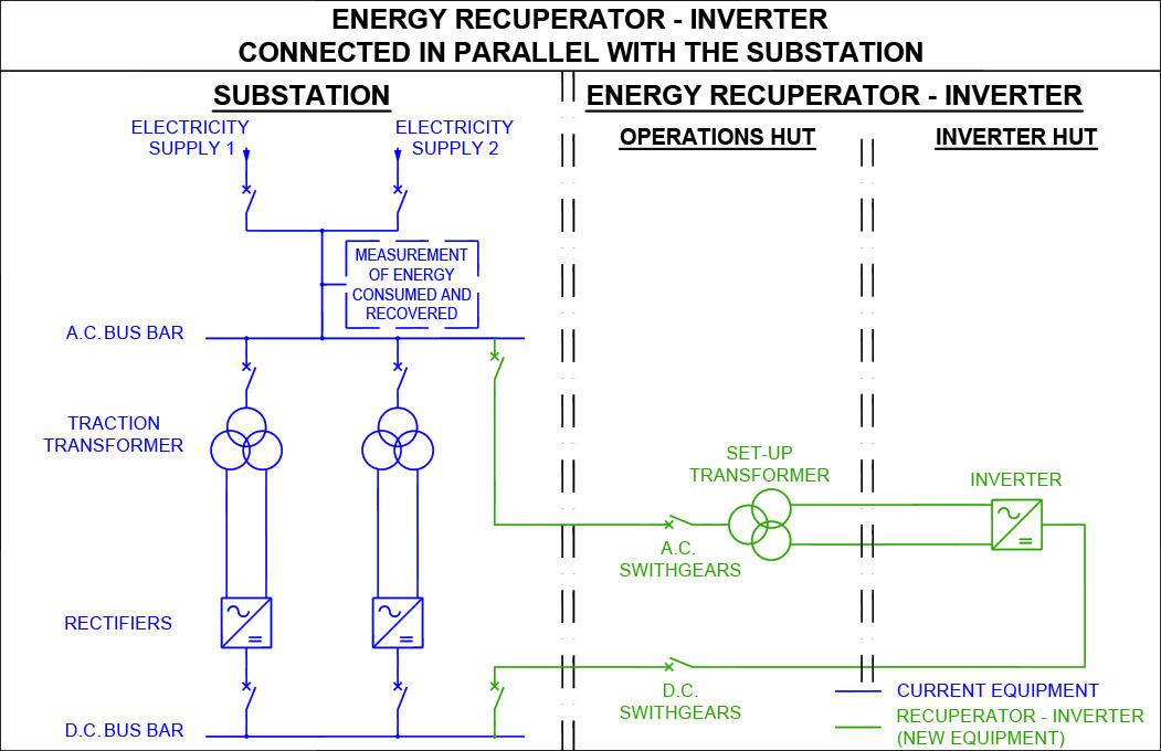Round-trip energy | ITRANSPORTE